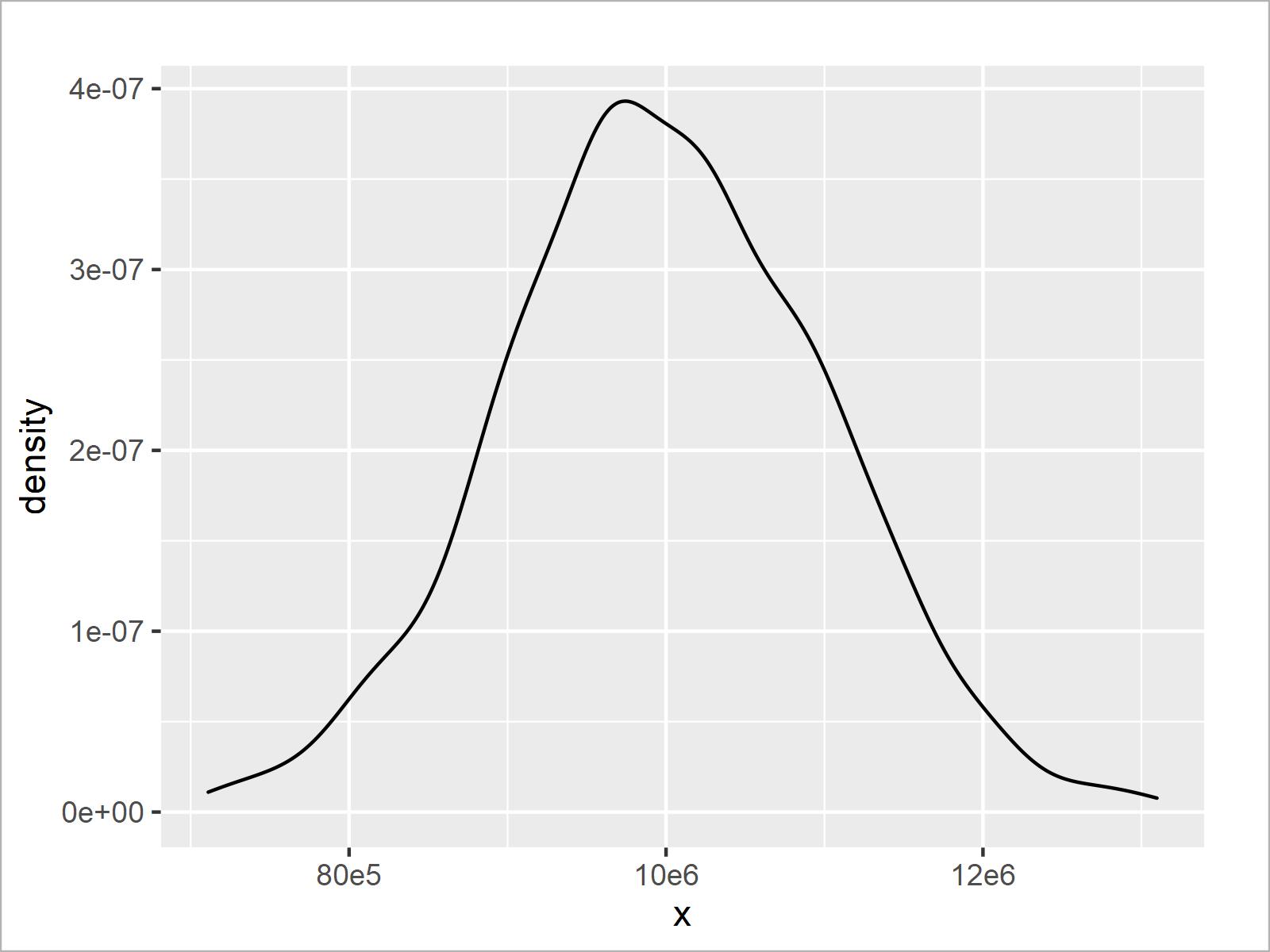r graph figure 3 modify scientific notation ggplot2 axis r