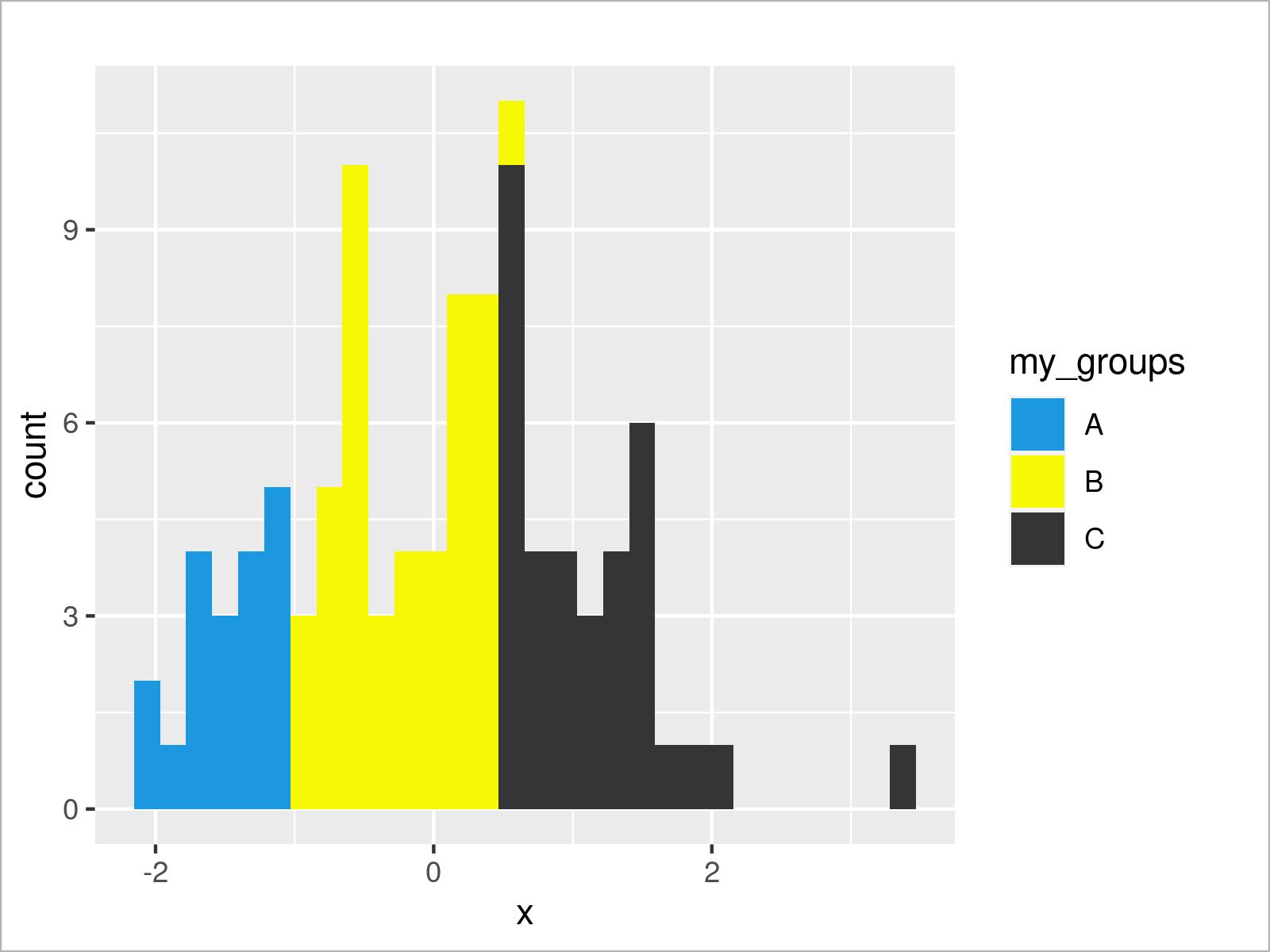 r graph figure 4 draw histogram different colors r