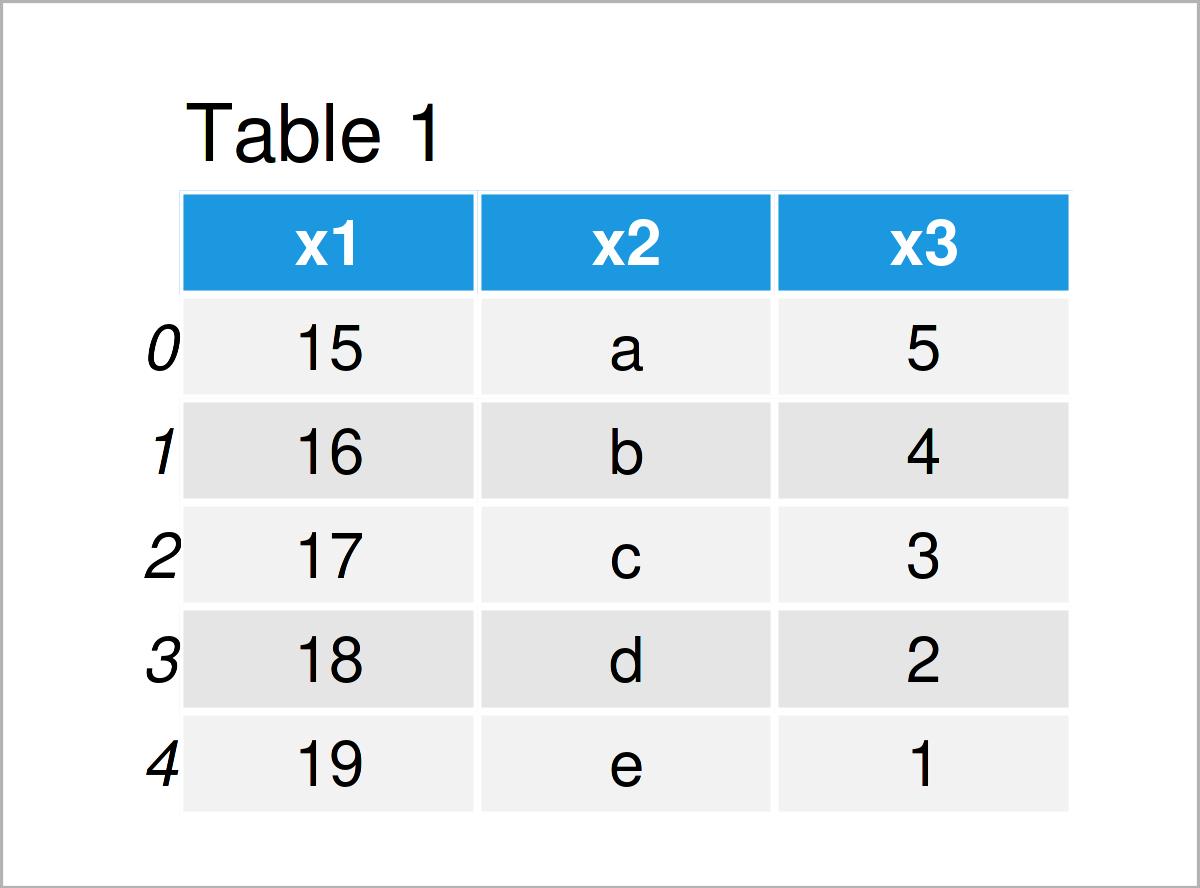 table 1 DataFrame add column pandas dataframe python