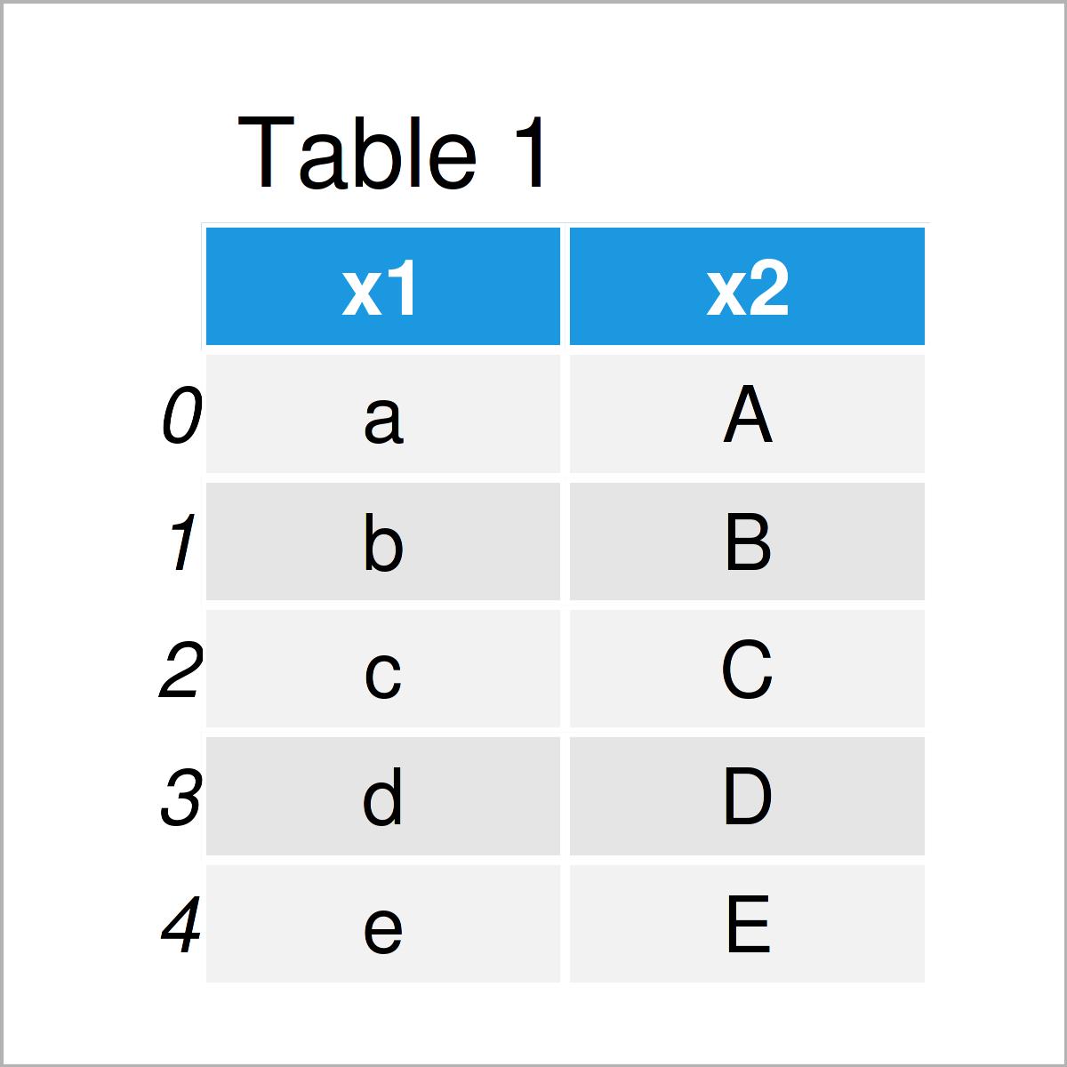 table 1 DataFrame combine two text columns pandas dataframe python