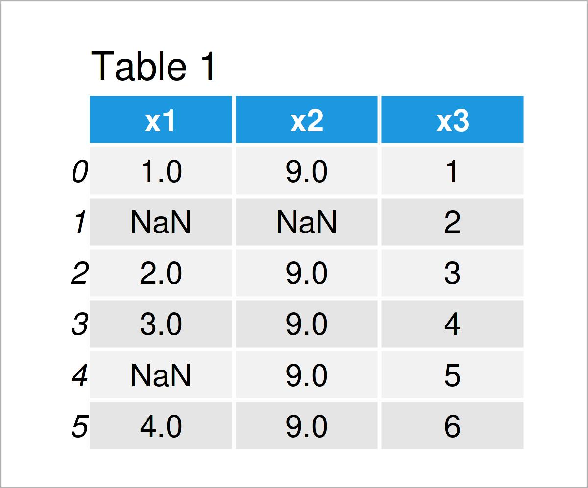 table 1 DataFrame count nan values pandas dataframe python