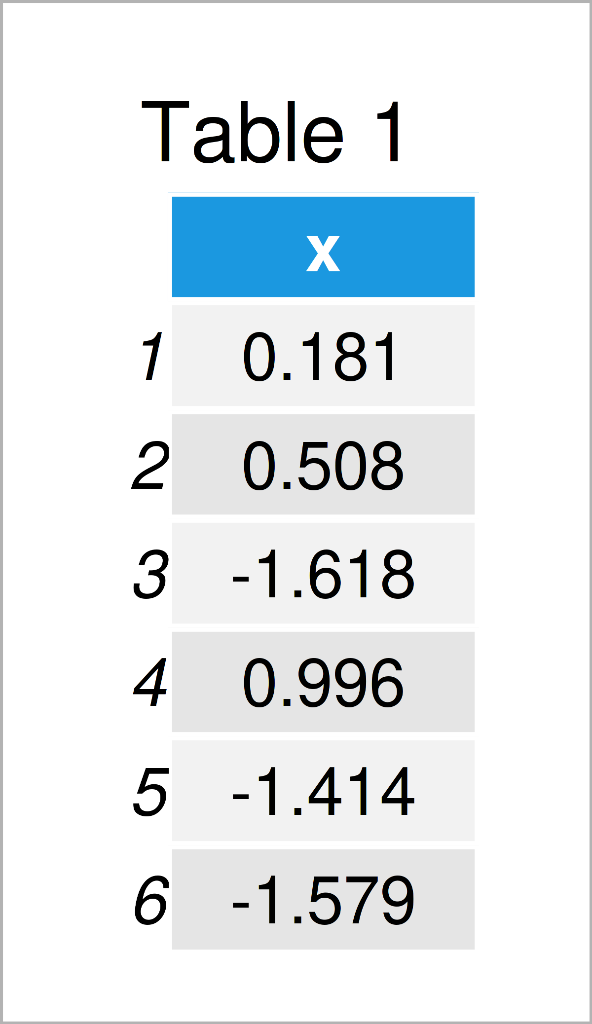 table 1 data frame draw histogram different colors r