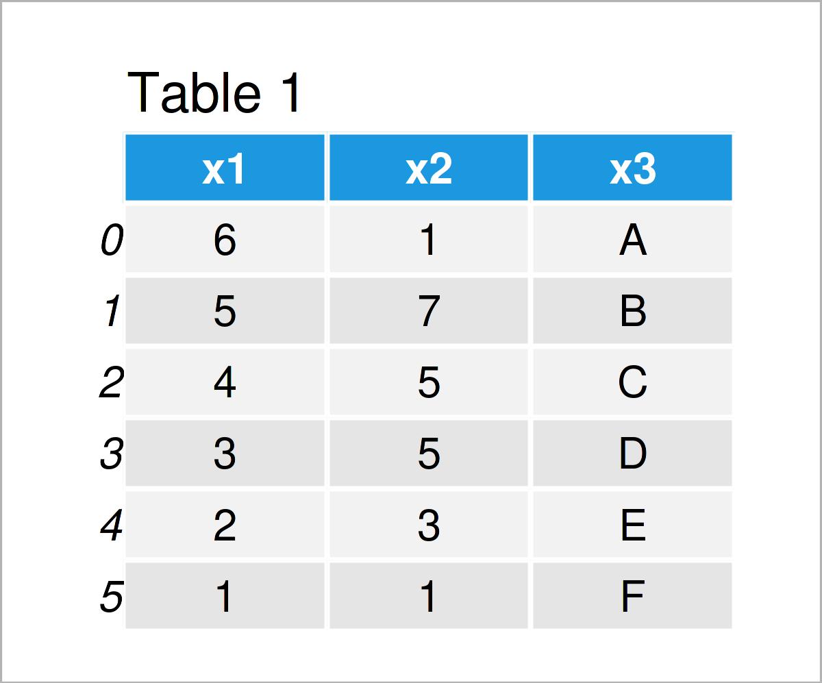 table 1 DataFrame get pandas dataframe column as list python