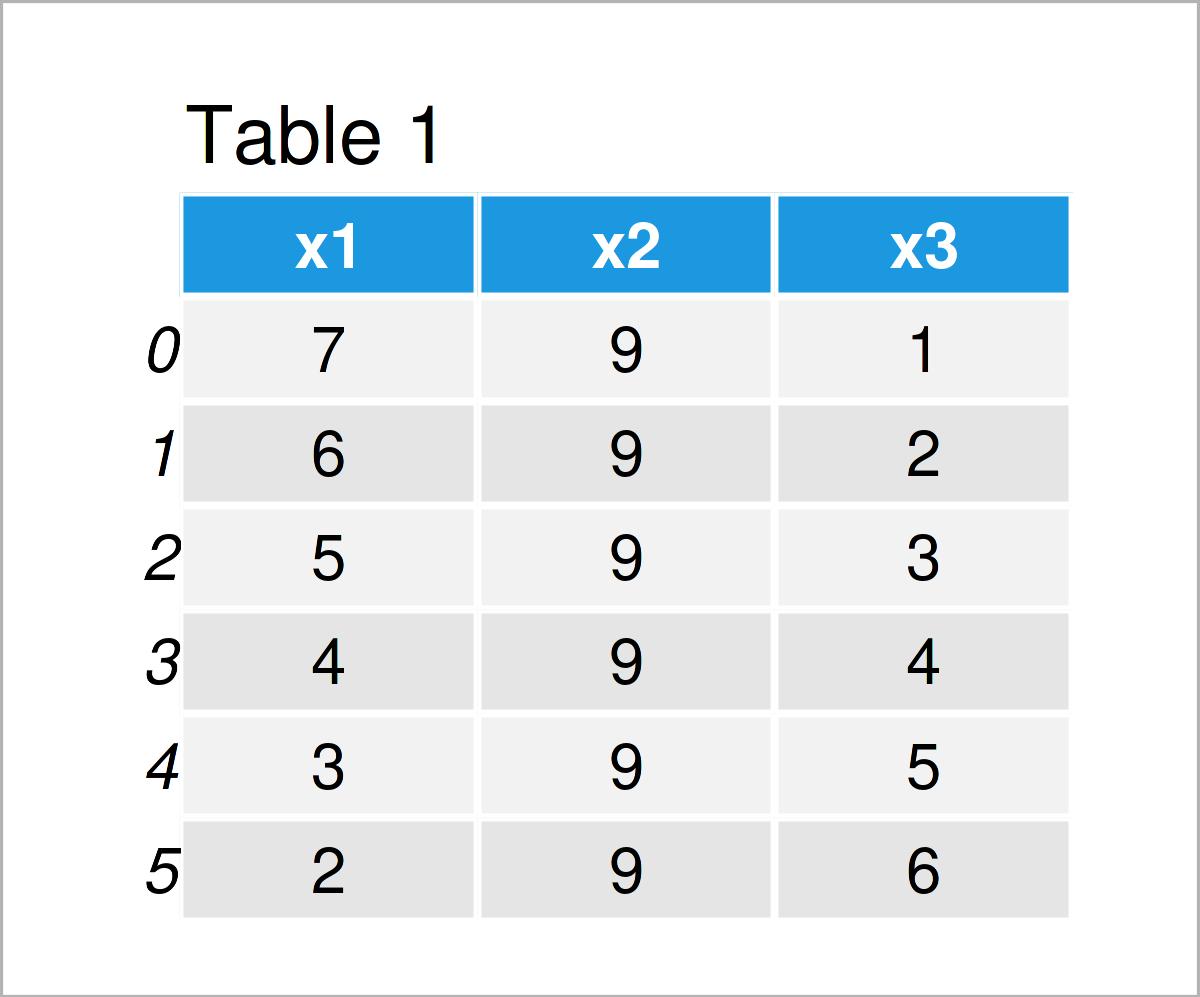 table 1 DataFrame get values first row pandas dataframe python