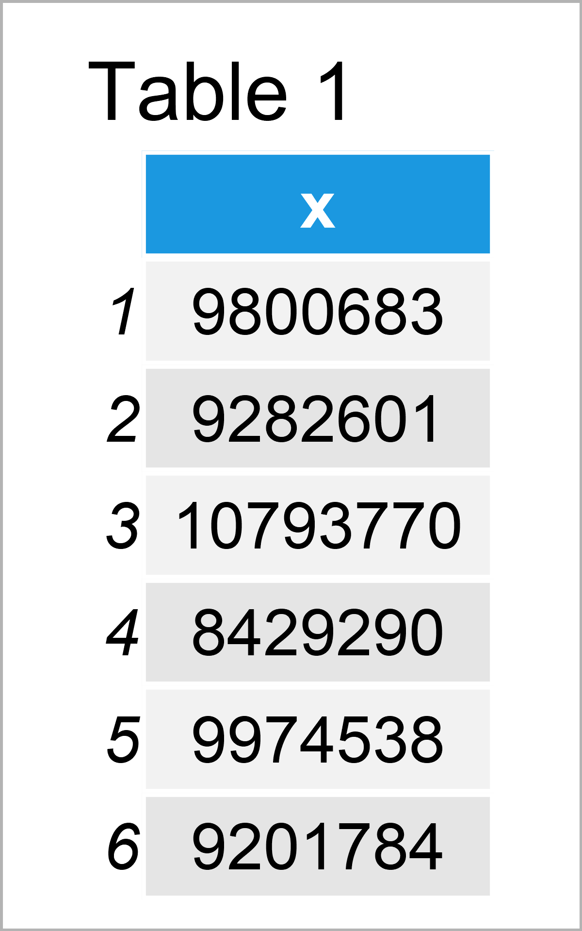 table 1 data frame modify scientific notation ggplot2 axis r