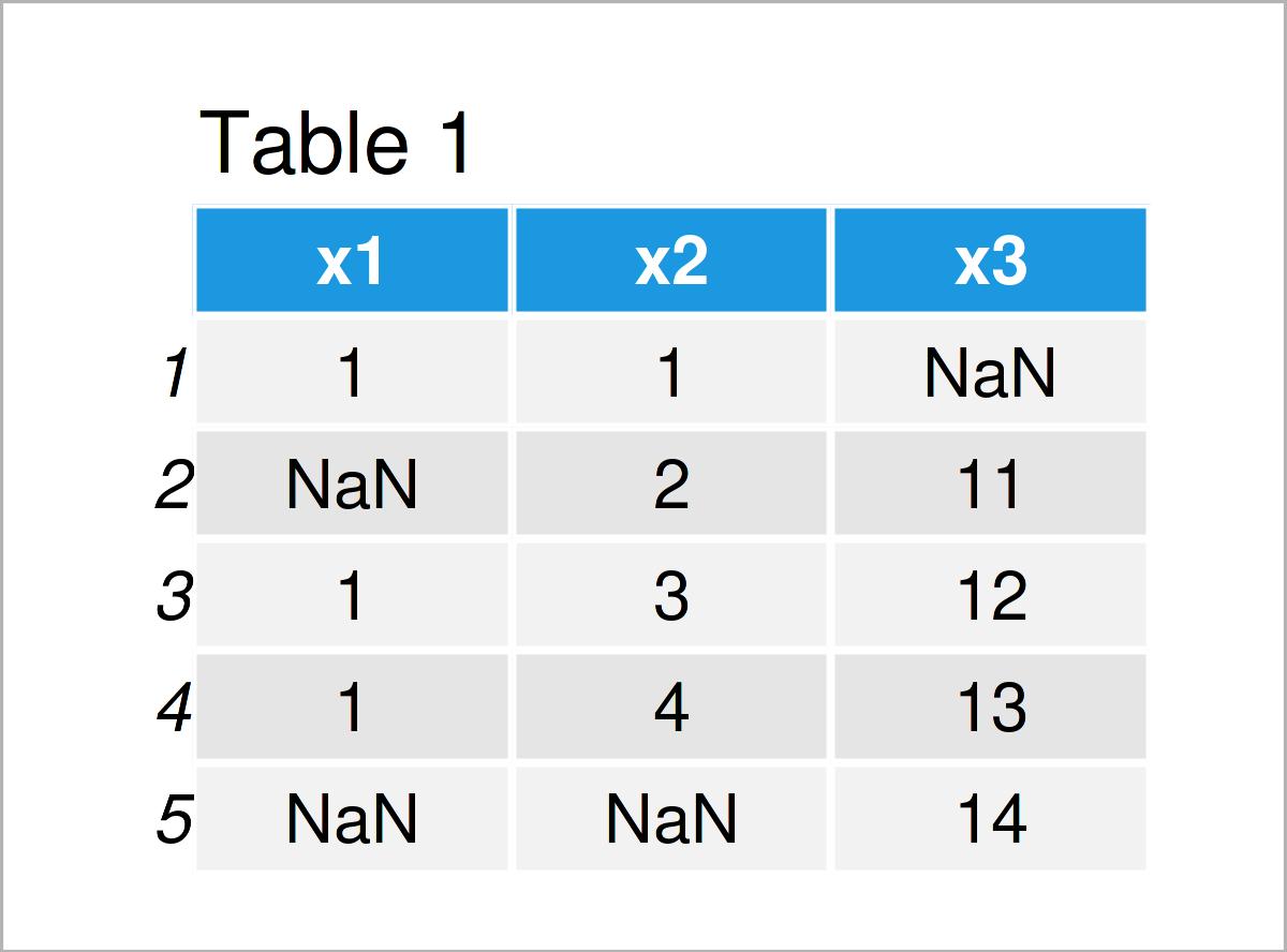 table 1 data frame remove rows nan values r