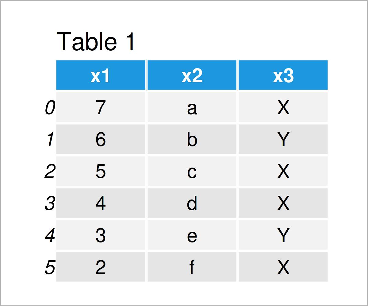 table 1 DataFrame rename columns pandas dataframe python