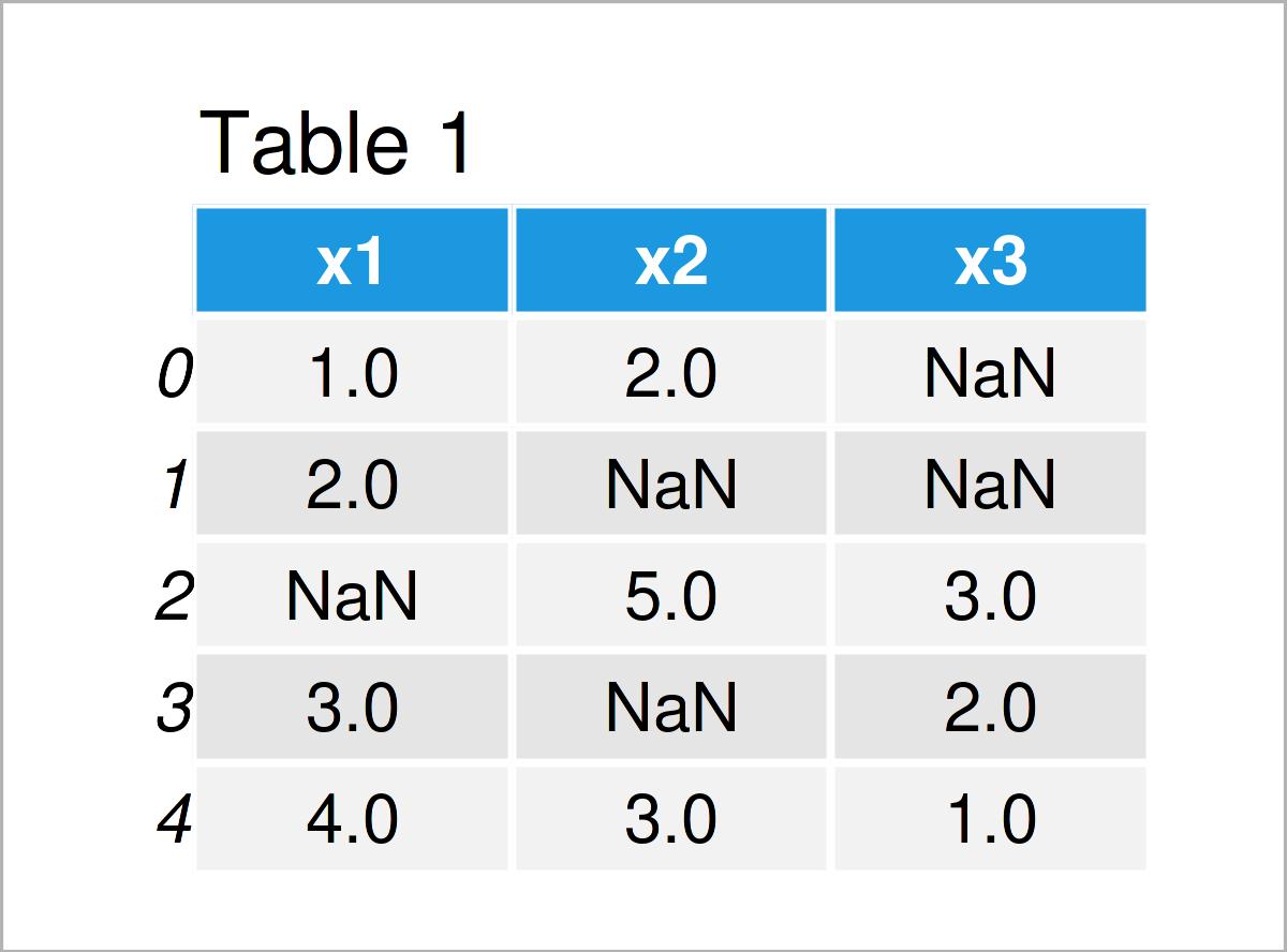 table 1 DataFrame replace nan values column mean python