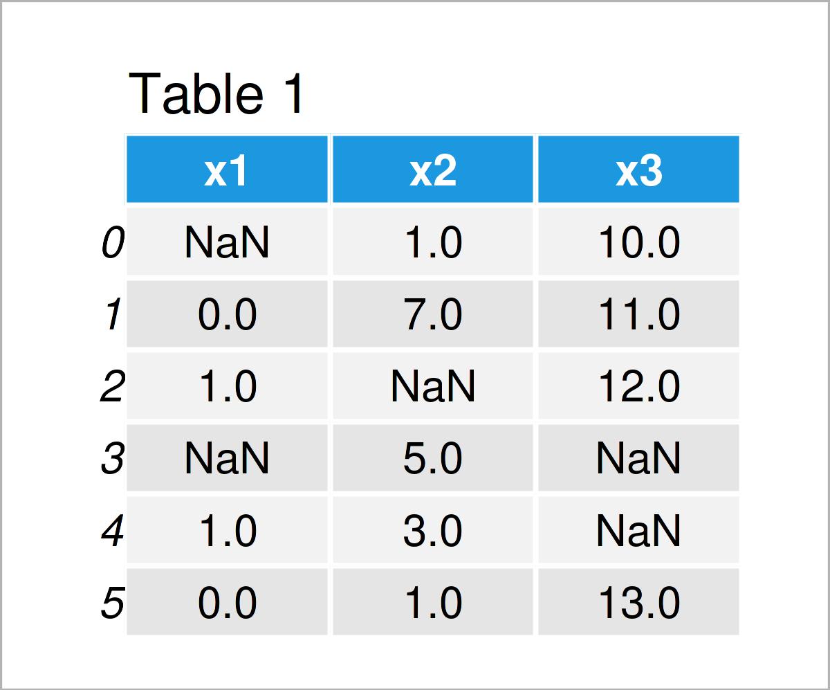 table 1 DataFrame replace nan 0 pandas dataframe python