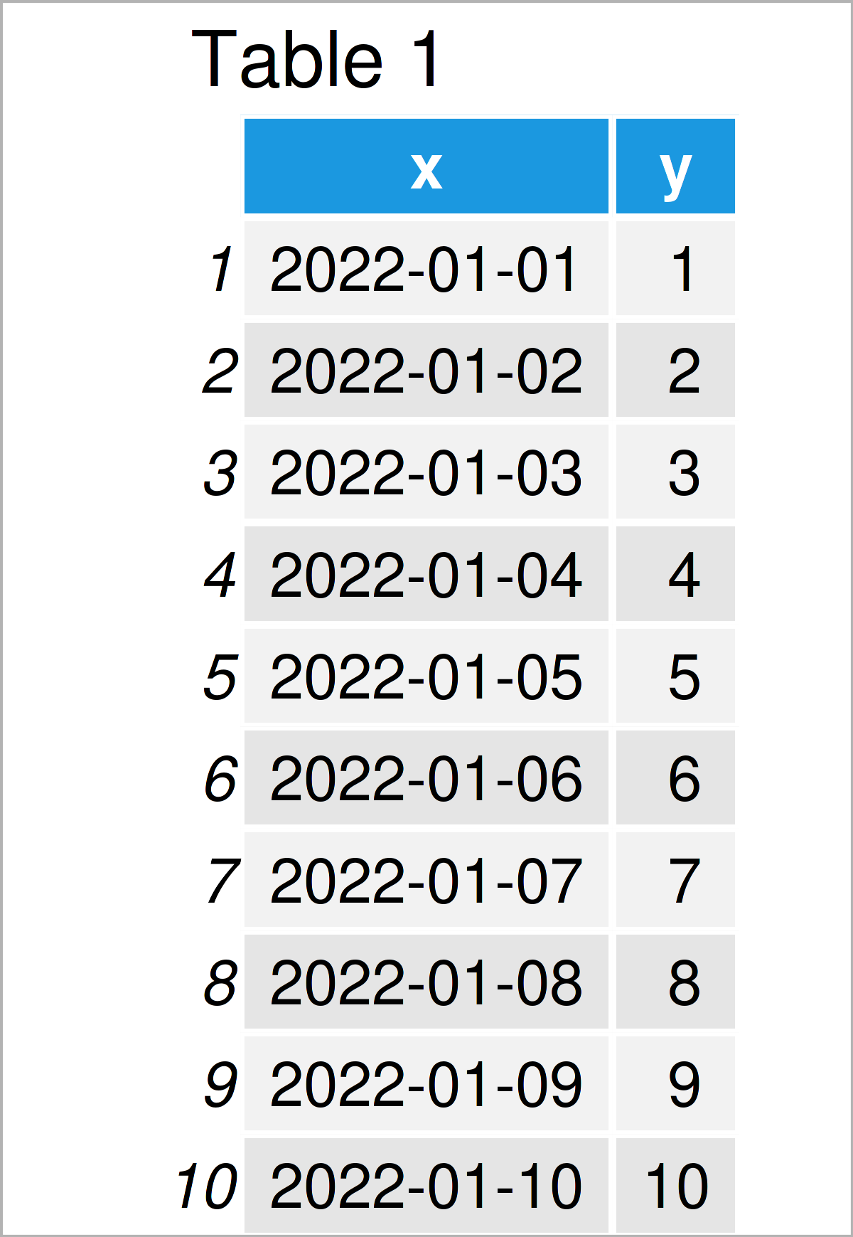 table 1 data frame set ggplot2 axis limits date range r