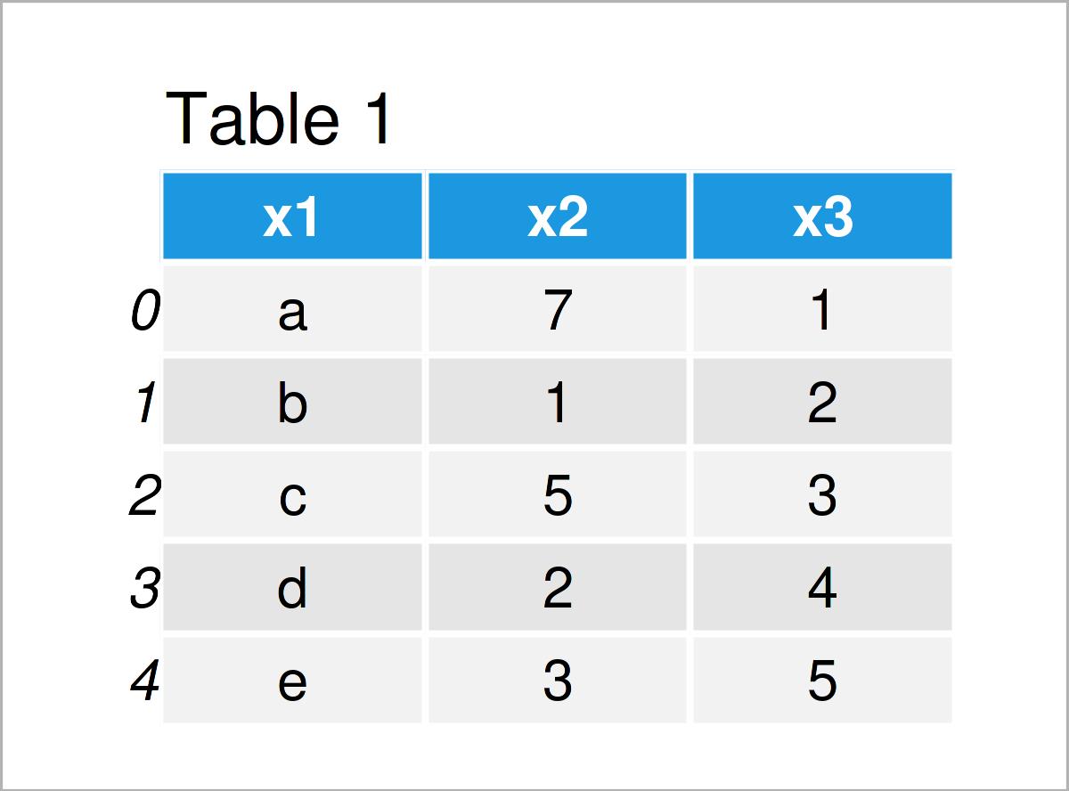 table 1 DataFrame sort pandas dataframe column python