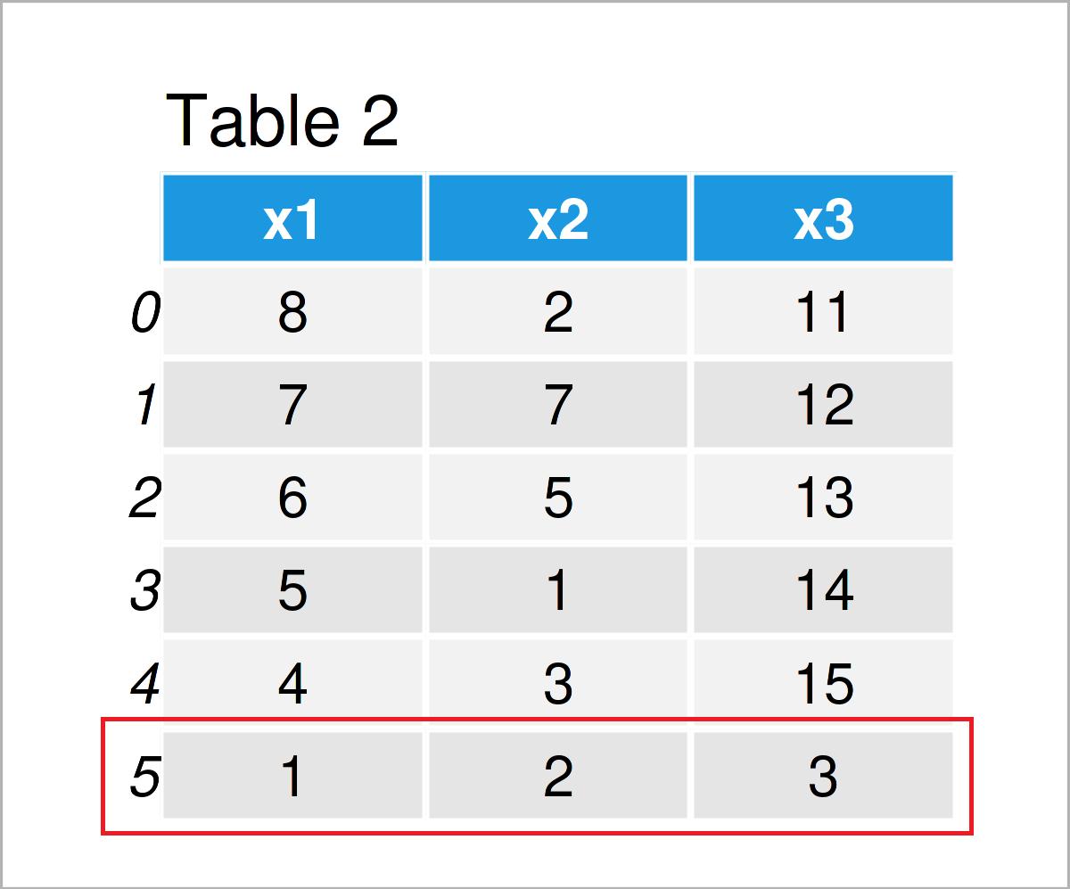 table 2 DataFrame add row pandas dataframe python