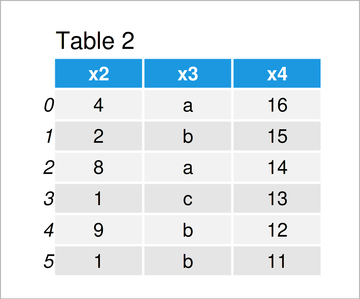 table 2 DataFrame delete column pandas dataframe python