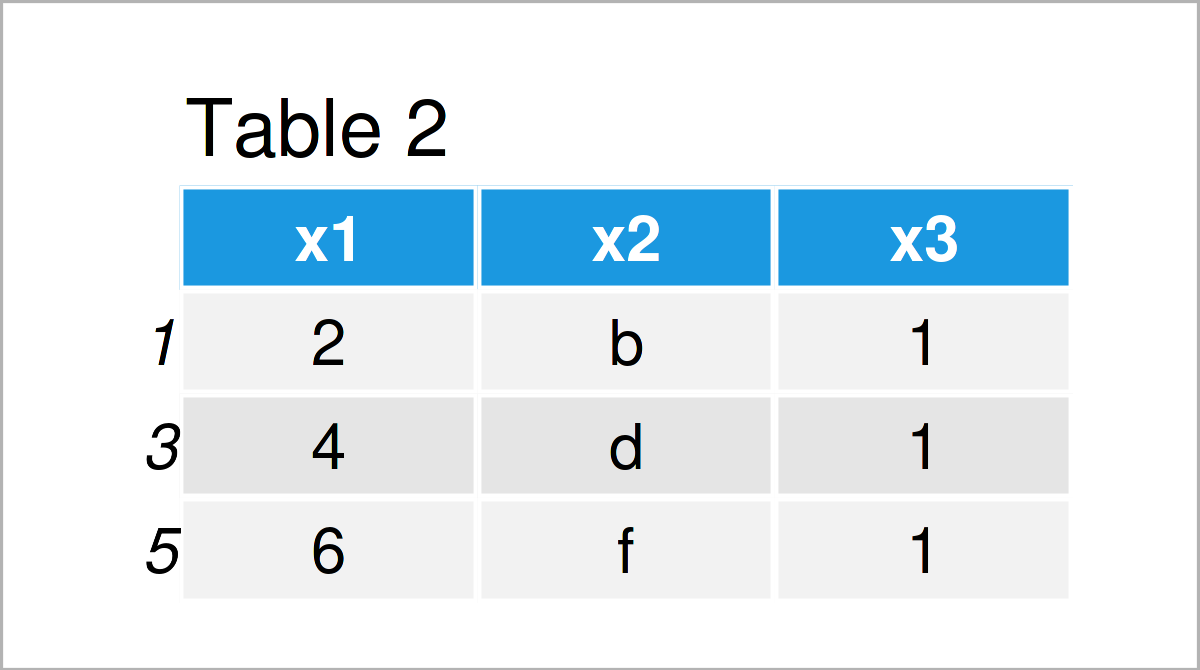 table 2 data frame delete rows pandas dataframe conditionally python