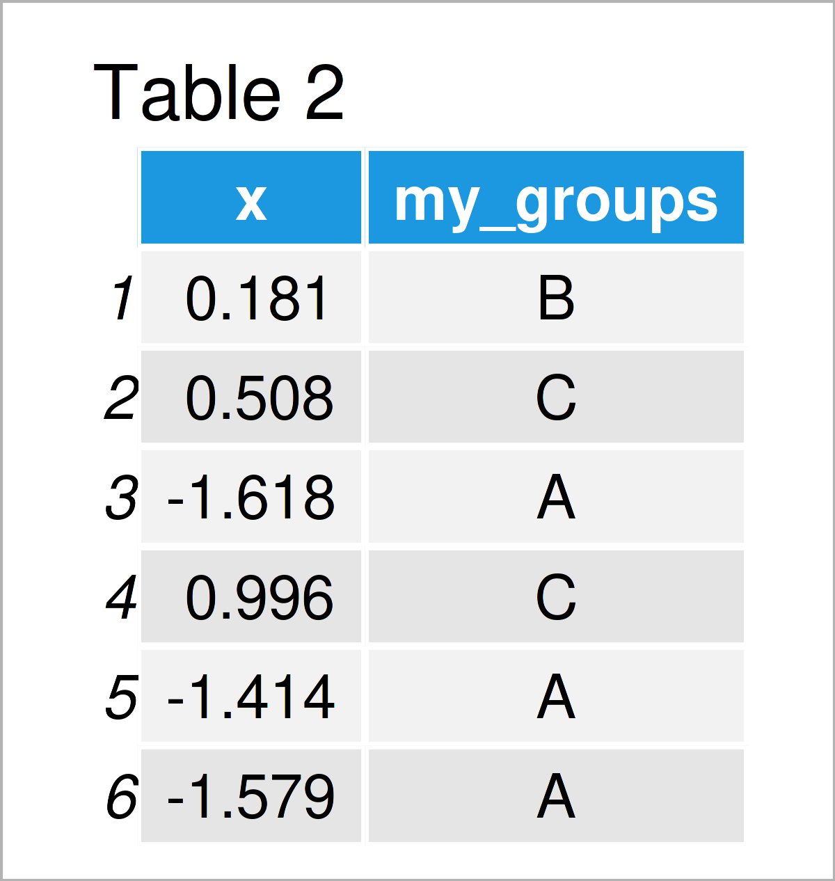 table 2 data frame draw histogram different colors r