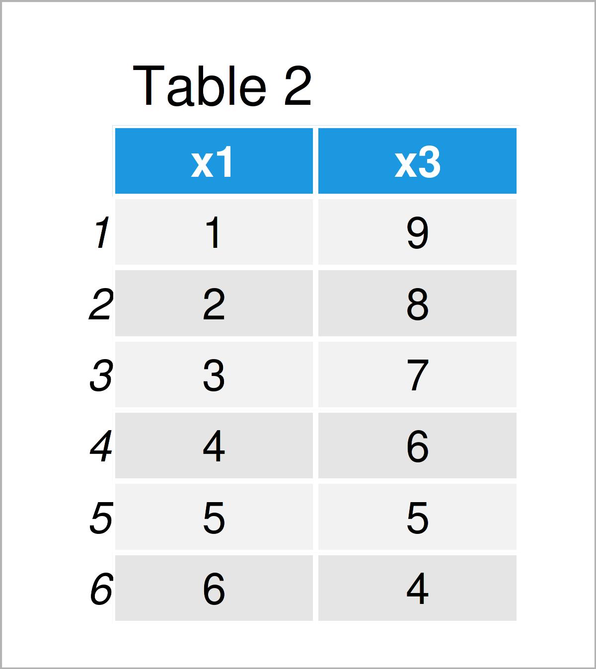 table 2 data frame r error subset invalid subscript type list
