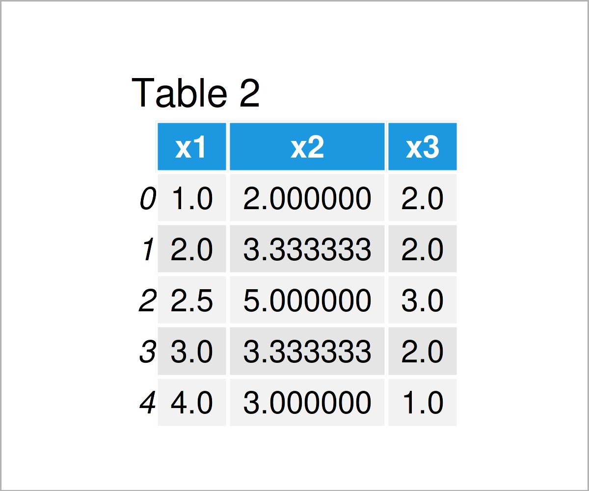 table 2 DataFrame replace nan values column mean python