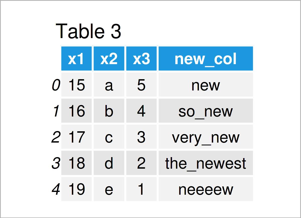 table 3 DataFrame add column pandas dataframe python