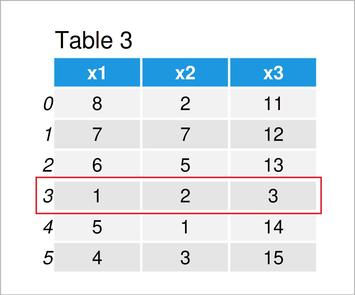 table 3 DataFrame add row pandas dataframe python