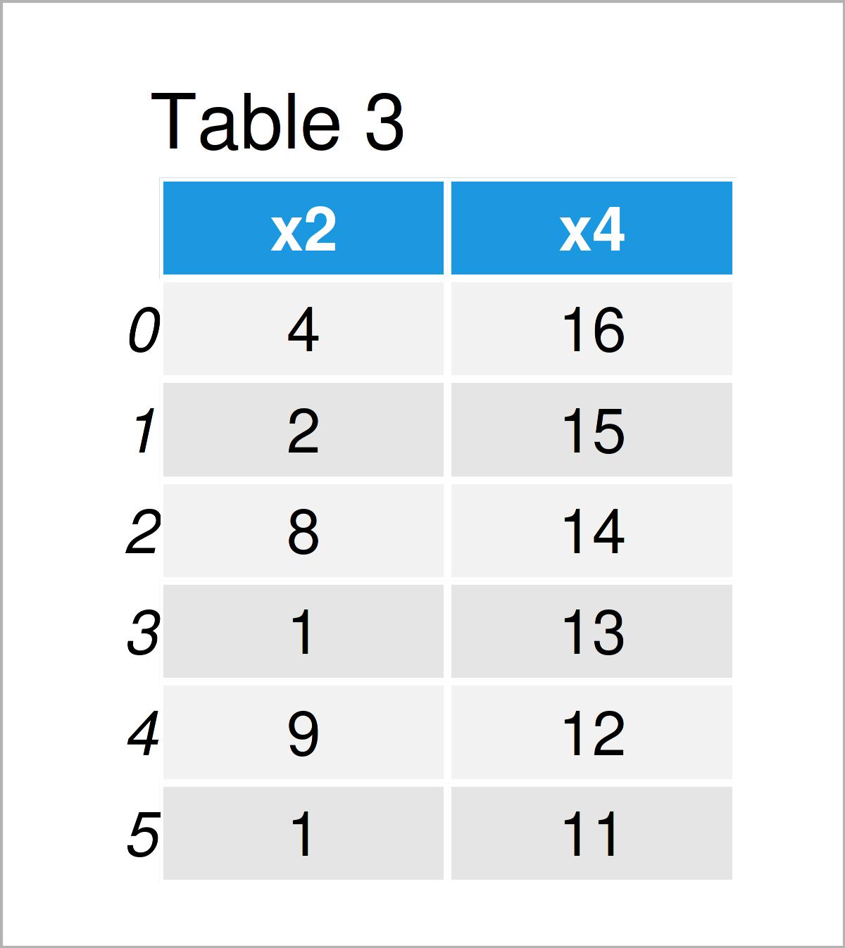 table 3 DataFrame delete column pandas dataframe python