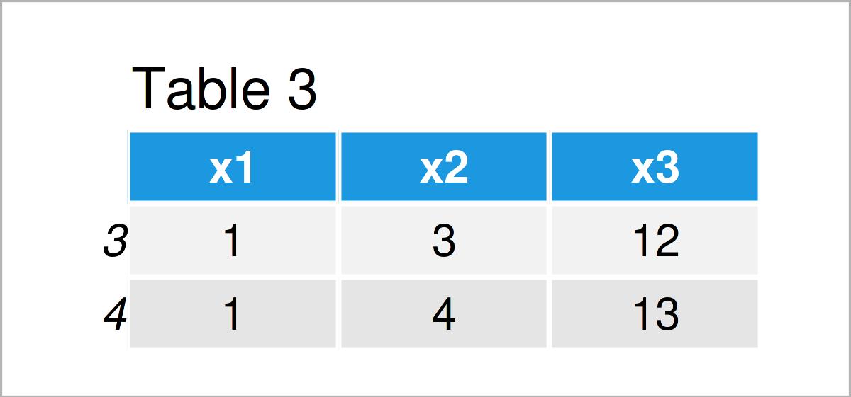 table 3 data frame remove rows nan values r