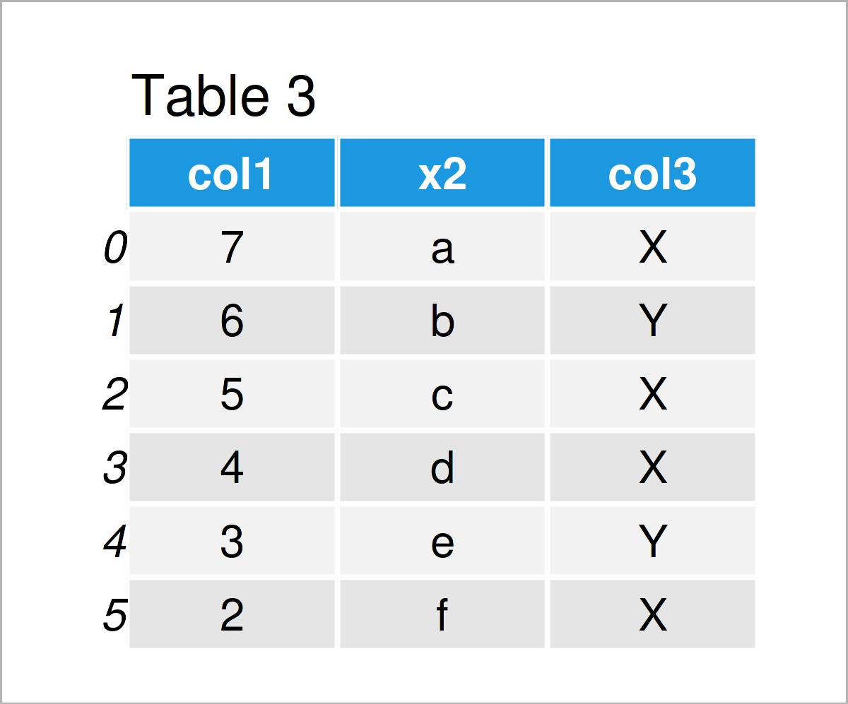 table 3 DataFrame rename columns pandas dataframe python