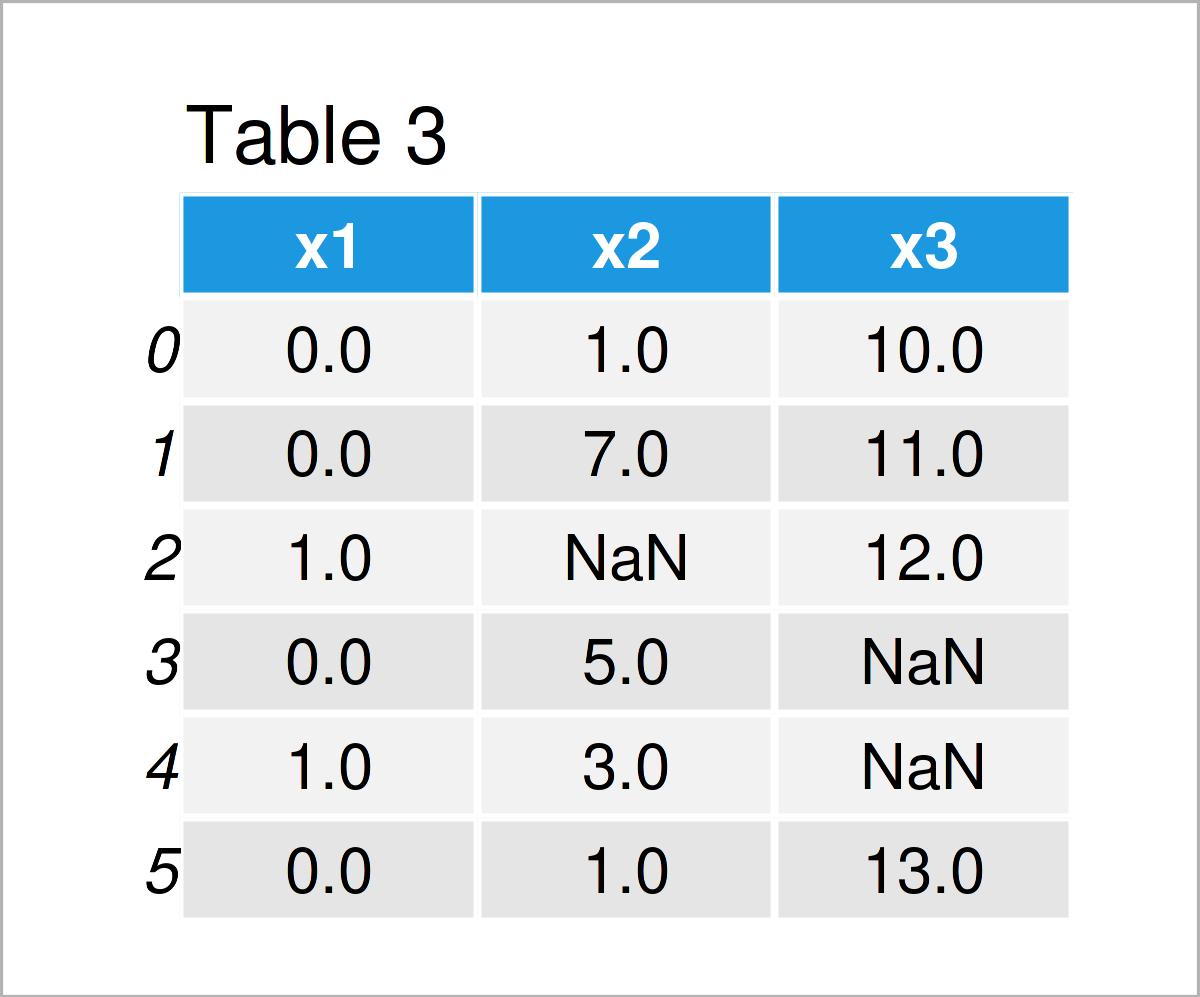 table 3 DataFrame replace nan 0 pandas dataframe python