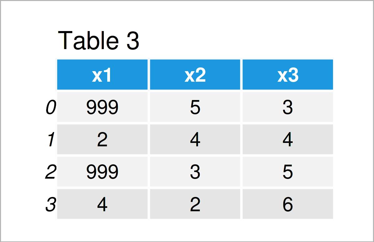 table 3 DataFrame replace values pandas dataframe python