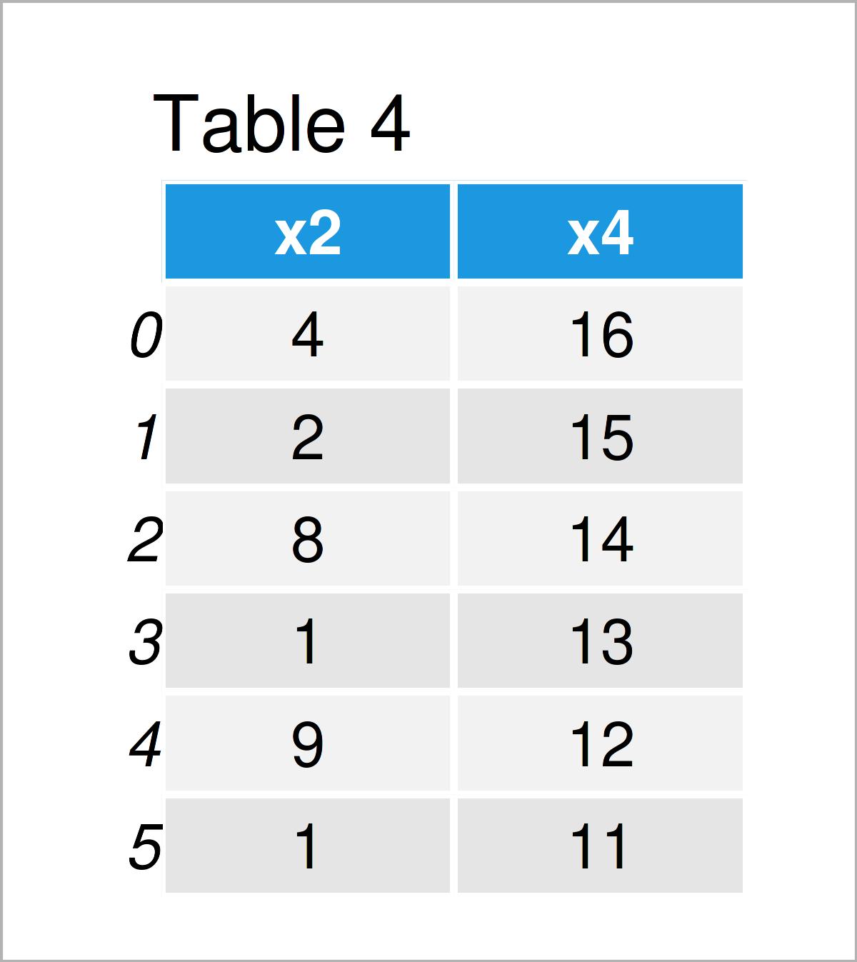 table 4 DataFrame delete column pandas dataframe python
