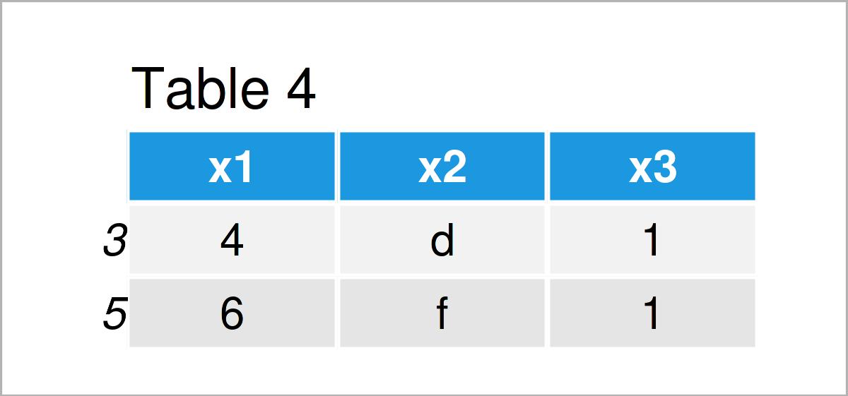 table 4 data frame delete rows pandas dataframe conditionally python