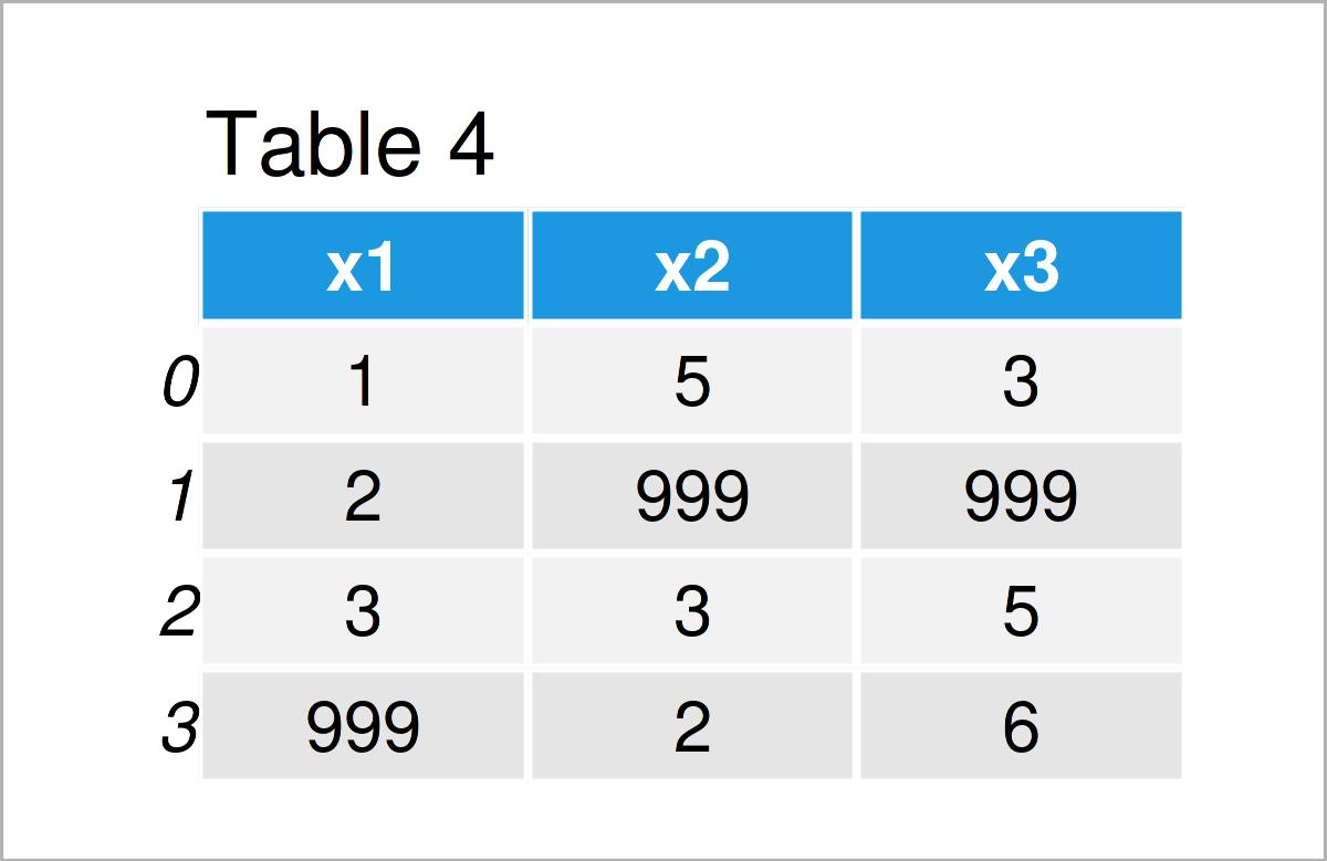 table 4 DataFrame replace values pandas dataframe python