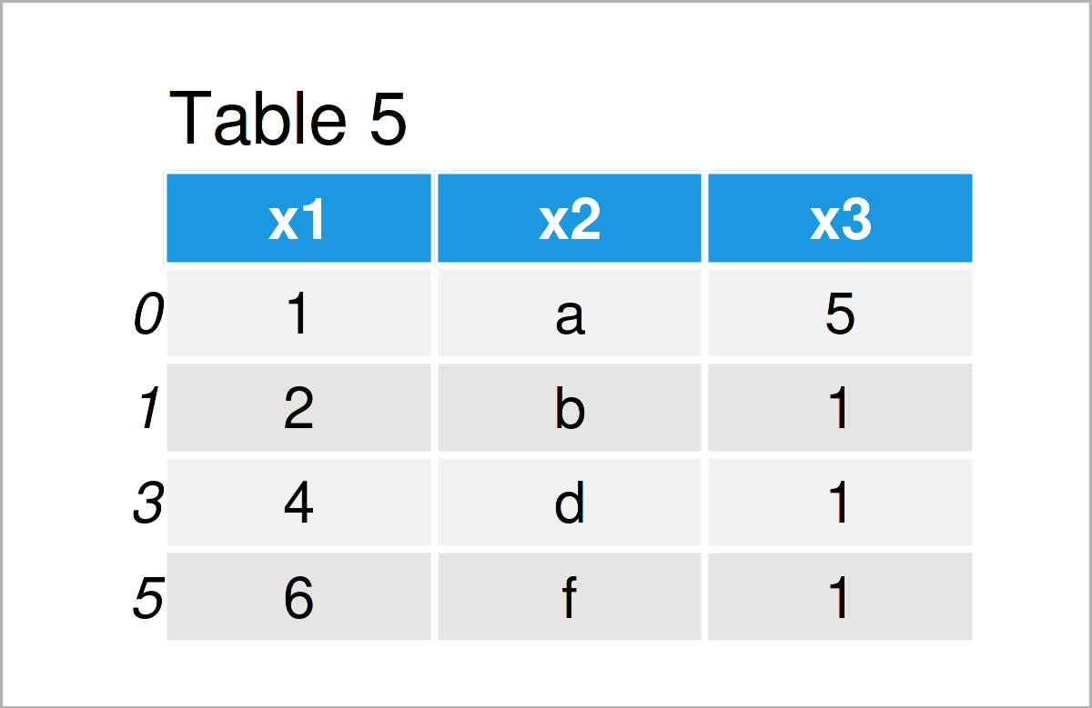 table 5 data frame delete rows pandas dataframe conditionally python