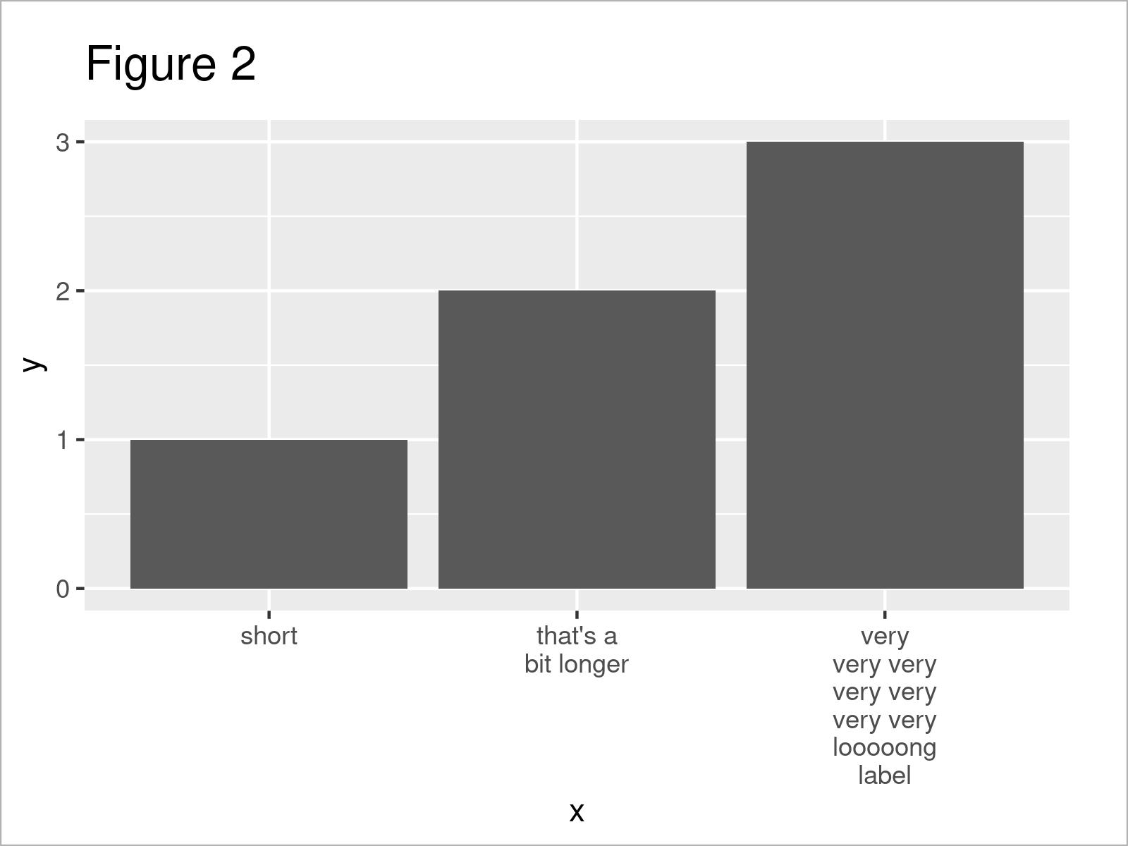 r graph figure 2 wrap long axis labels ggplot2 multiple lines r