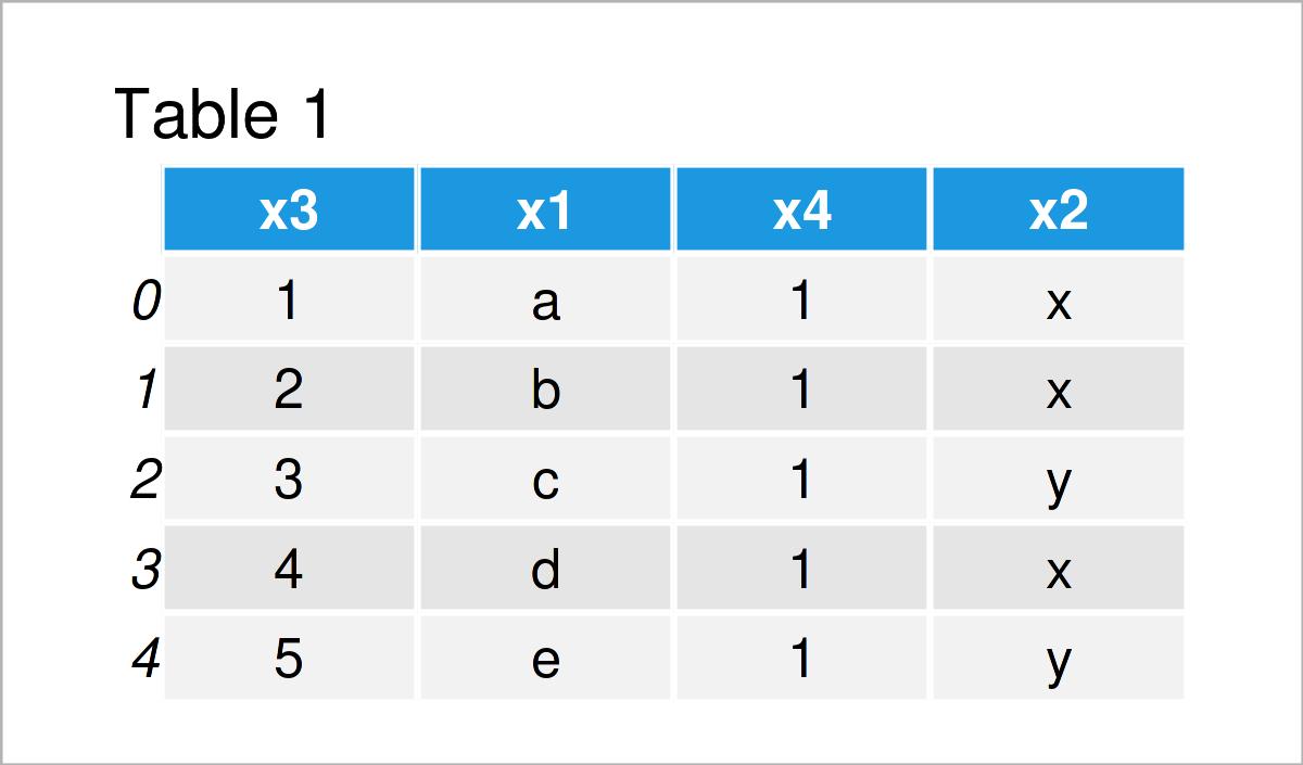 table 1 DataFrame change order columns pandas dataframe python
