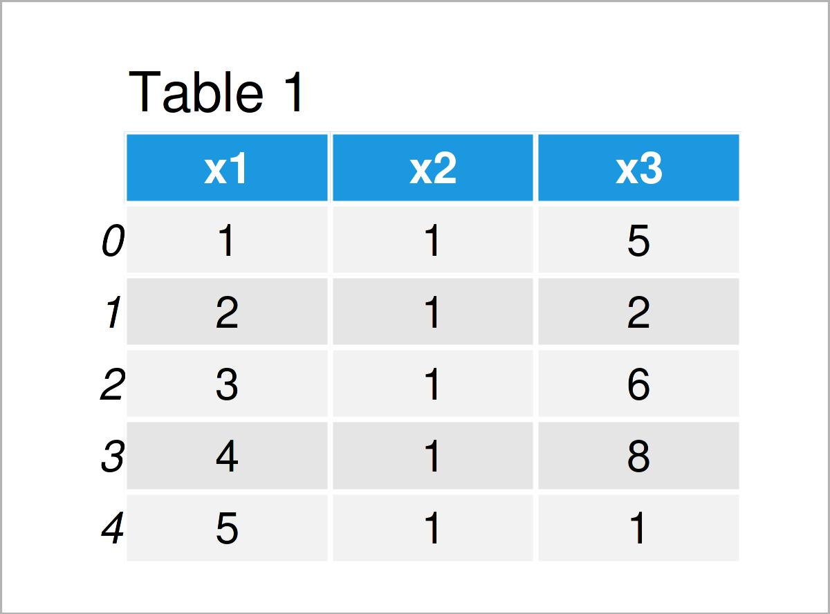 table 1 DataFrame check if column exists pandas dataframe python
