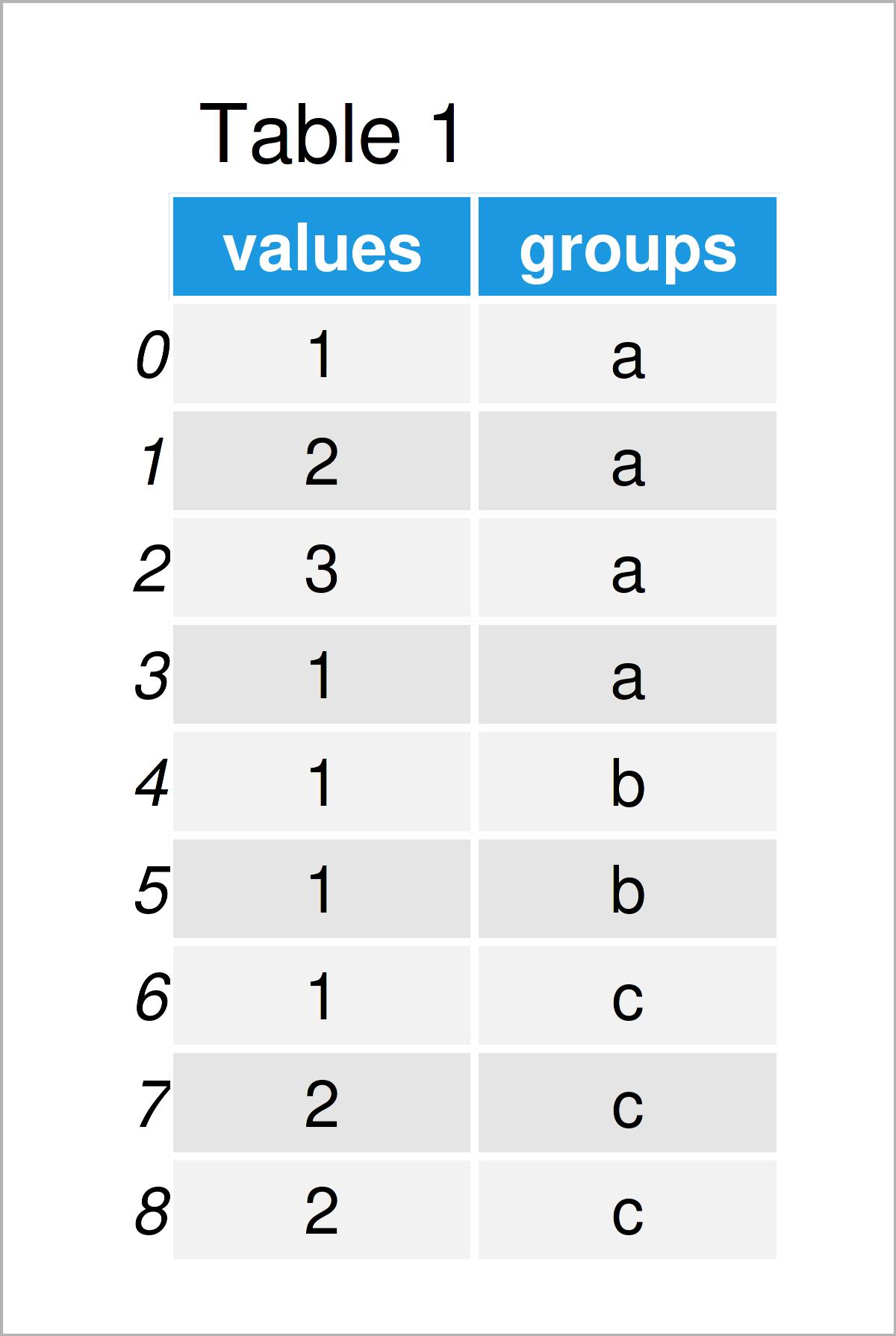 table 1 DataFrame count unique values group column pandas dataframe python