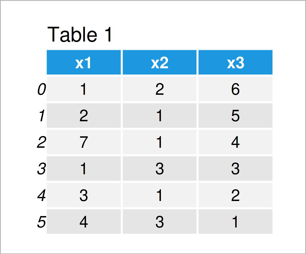 table 1 DataFrame determine if value exists pandas dataframe python