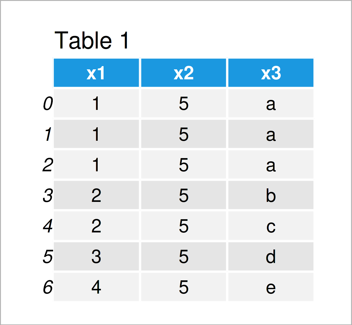 table 1 DataFrame drop duplicates from pandas dataframe python