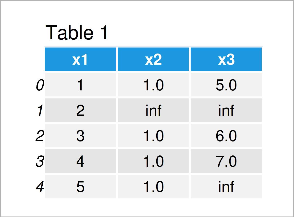 table 1 DataFrame drop inf from pandas dataframe python