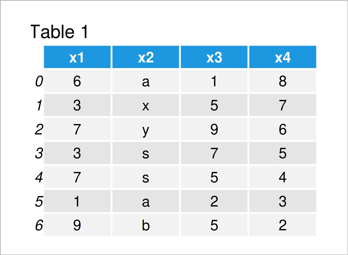 table 1 DataFrame get index column pandas dataframe python