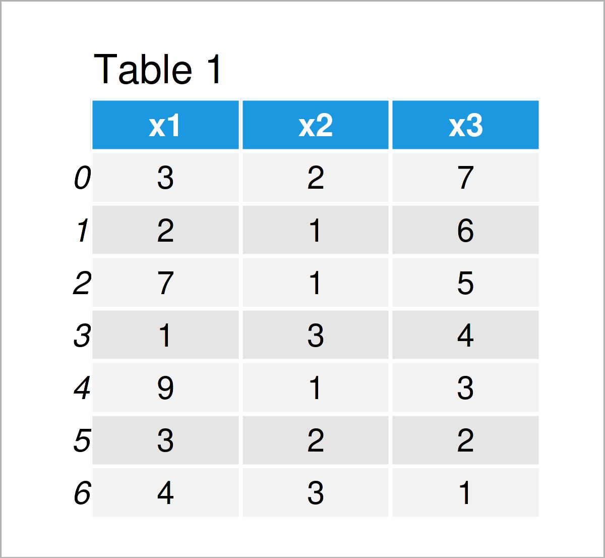 table 1 DataFrame get max min value index pandas dataframe python