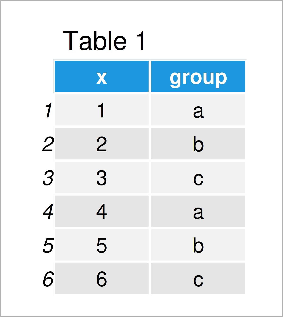 table 1 data frame r error aggregate data frame arguments must have same length