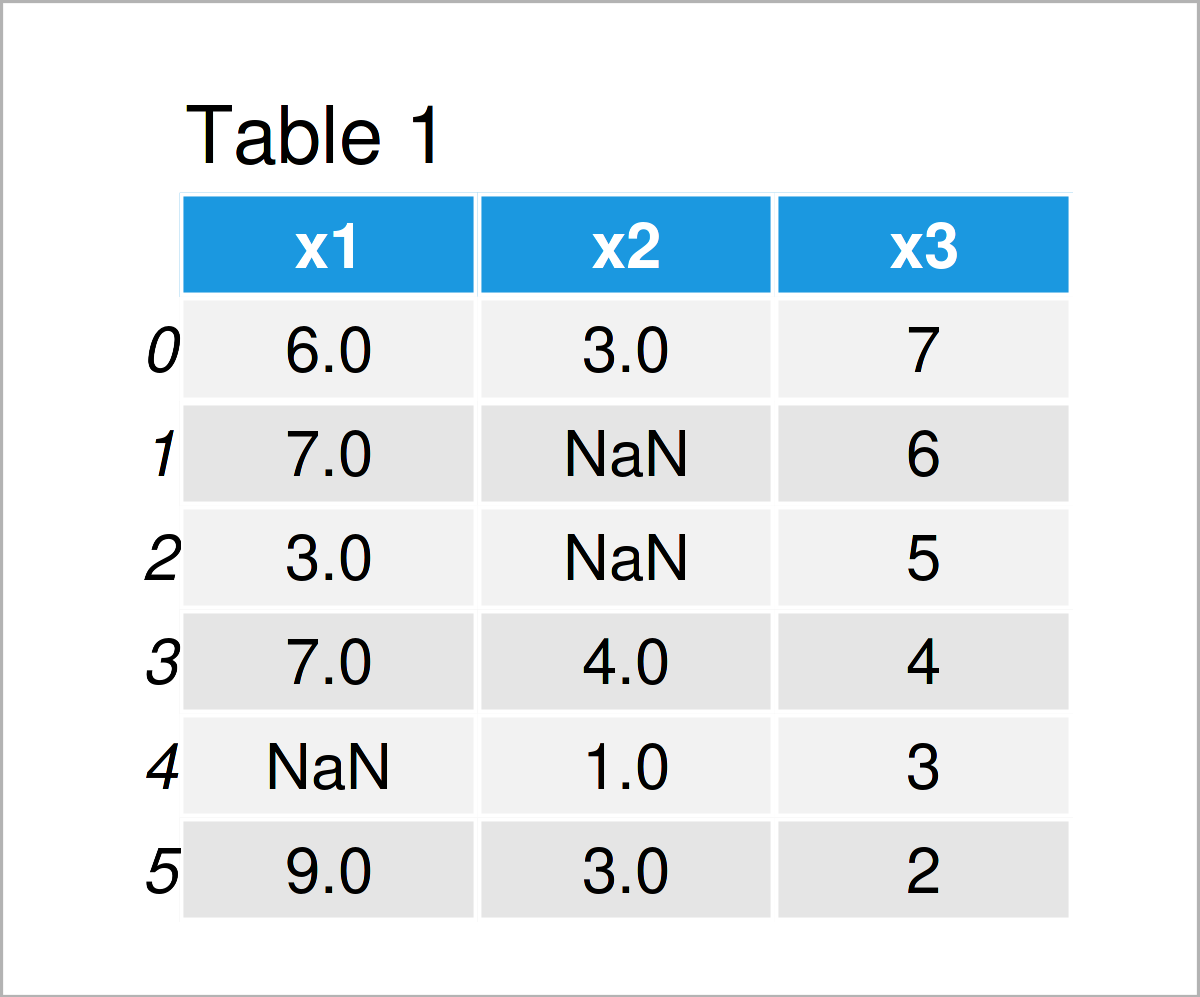 table 1 DataFrame replace nan empty string pandas dataframe python