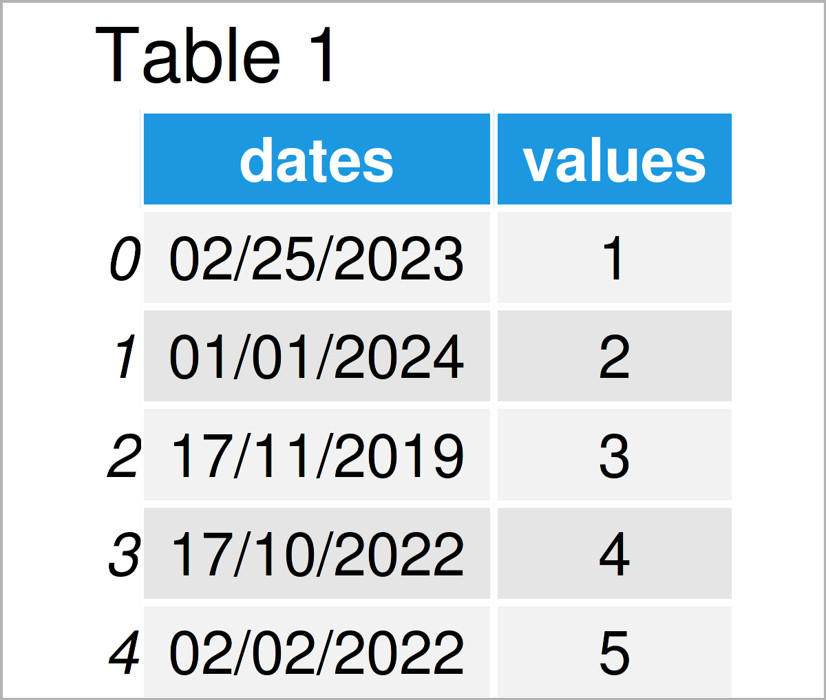 table 1 DataFrame sort pandas dataframe date python