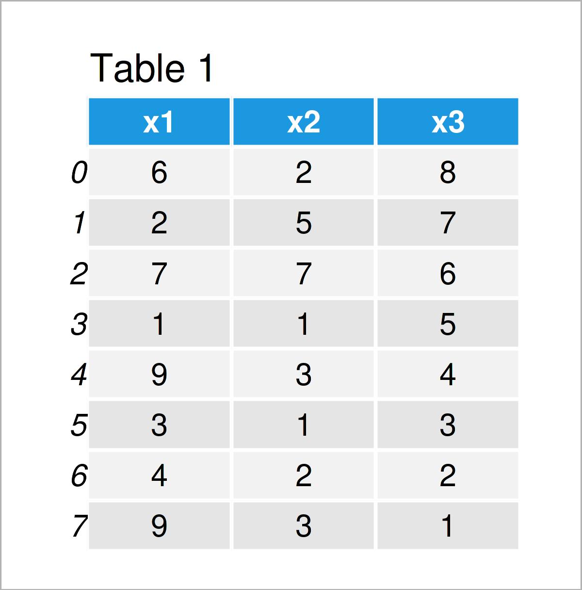 table 1 DataFrame sum columns rows pandas dataframe python