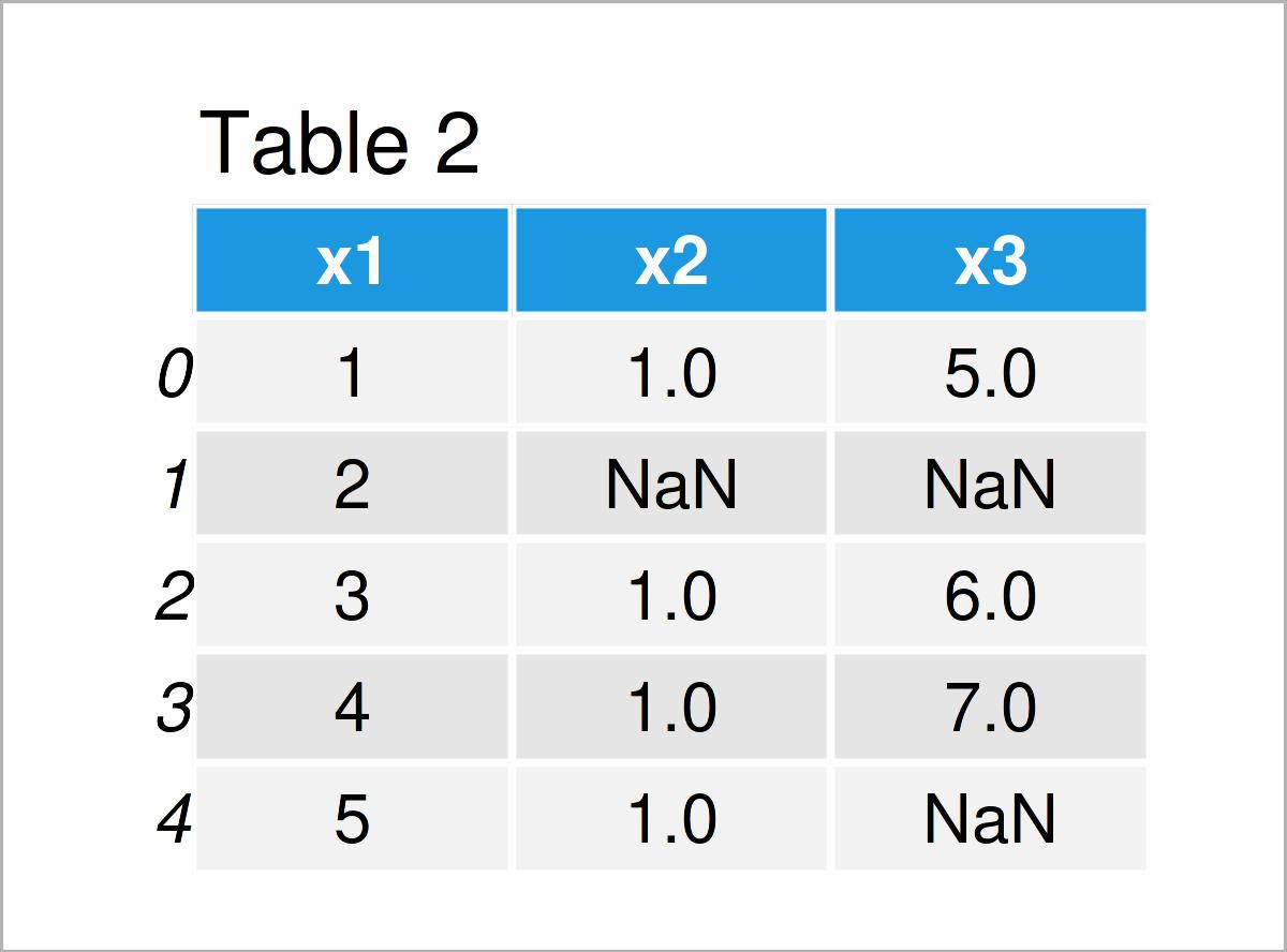 table 2 DataFrame drop inf from pandas dataframe python