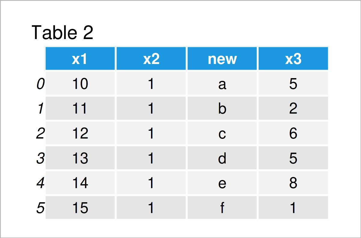 table 2 DataFrame insert column at specific position pandas dataframe python