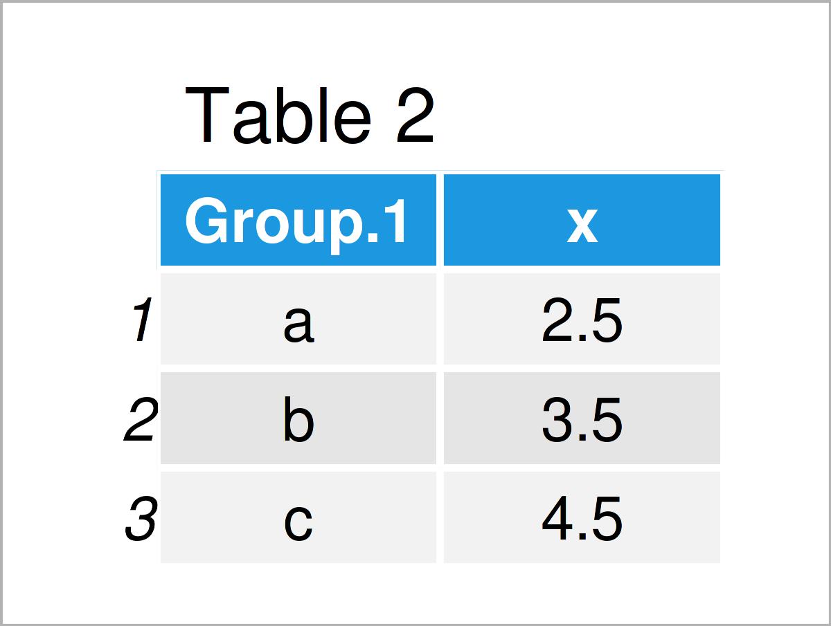 table 2 data frame r error aggregate data frame arguments must have same length