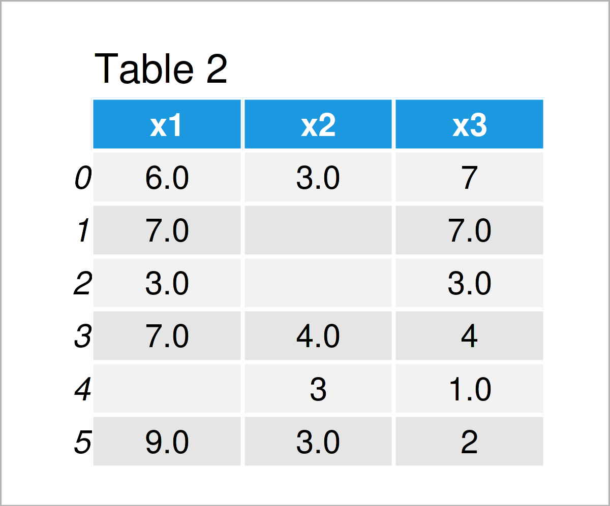 table 2 DataFrame replace nan empty string pandas dataframe python