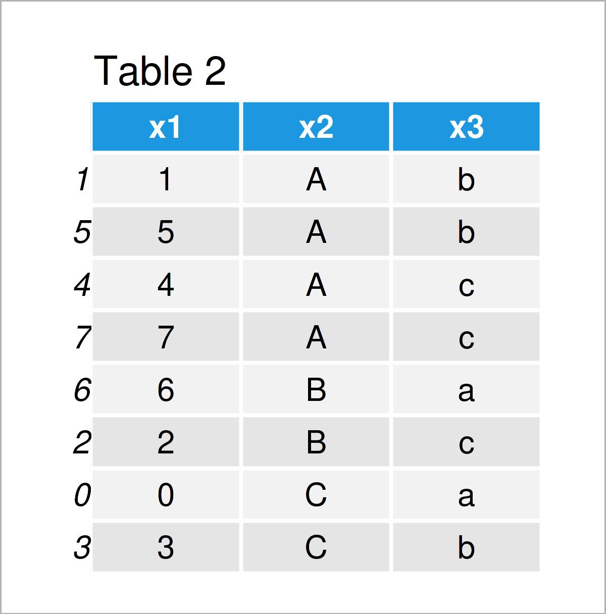 table 2 DataFrame sort pandas dataframe multiple columns python